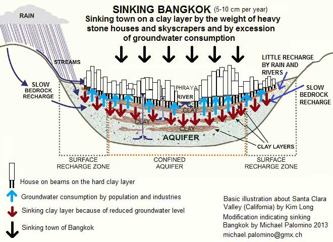 Sinking Bangkok