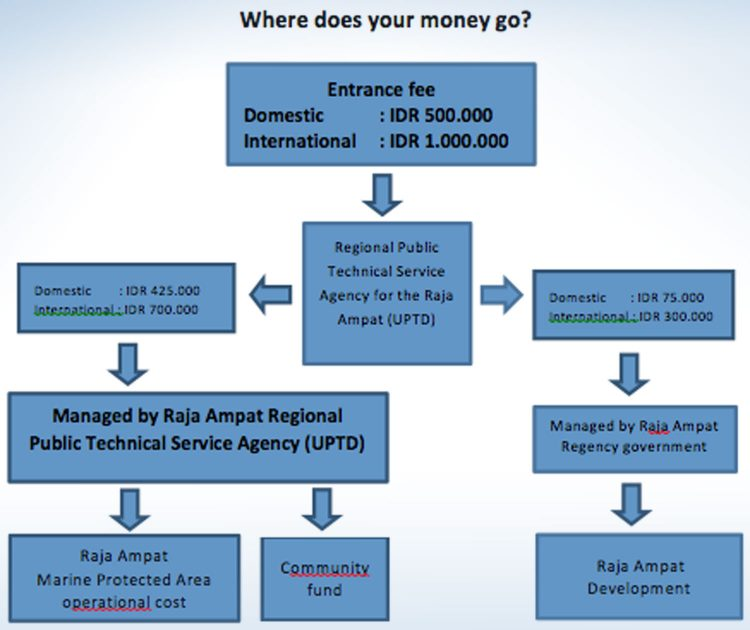 Permit for Raja Ampat: where the money goes (Source: Raja Ampat / StayRajaAmpat Kabupaten)