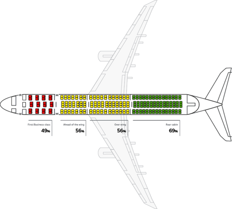Survival rates for different parts of the passenger cabin, based on an analysis of all commercial aircraft crashes in the United States since 1971 where detailed seat data were available. (Source: Popular Mechanics, illustration by Gil Ahn, provided by seatguru.com)
